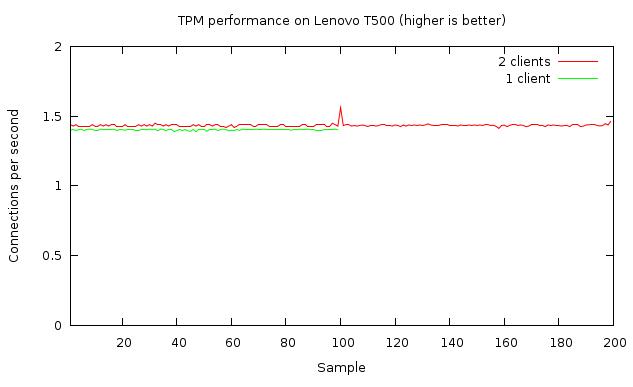 TPM performance